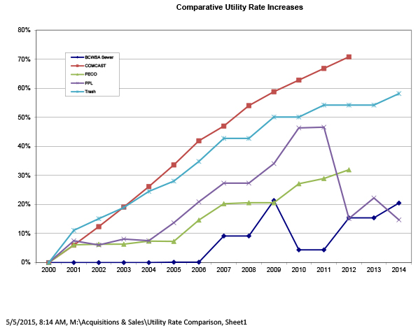 Utility-Rate-Comparison