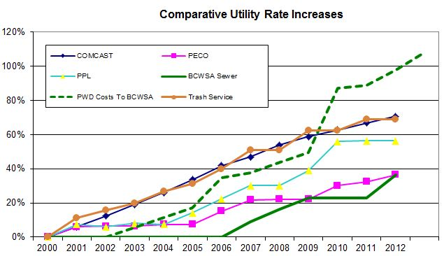 comparative _utility_rate_increases